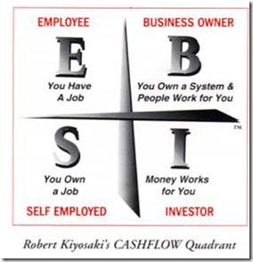 Cashflow-Quadrant