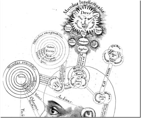 Empat Area dalam Kesadaran (Four Consciousness Areas)
